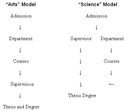supervising undergraduate dissertations